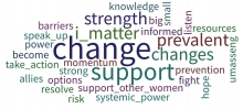 Word Cloud created by audience after discussion