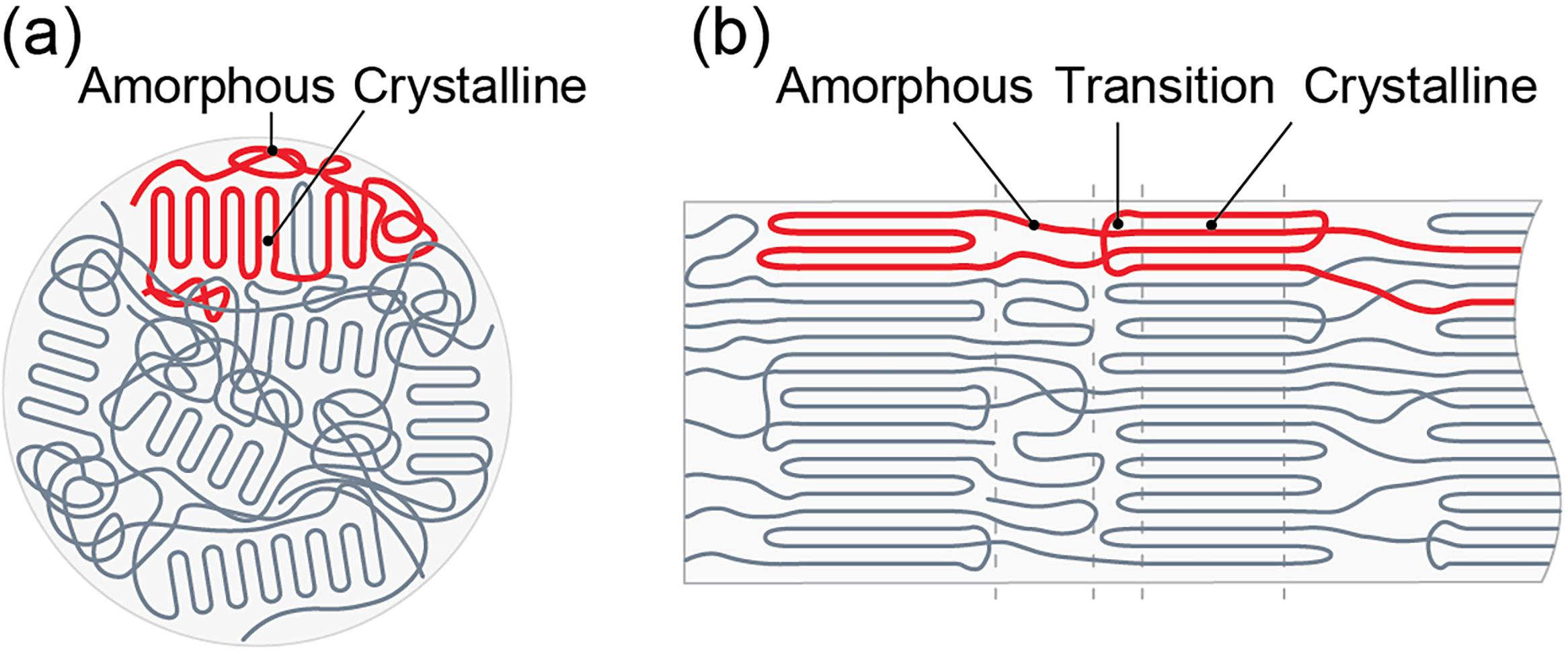 This tangled mass includes coils, snarls and knots that prevent efficient heat transfer (figure a). When the researchers discovered how to engineer these tangled chains, and transform them into long aligned strands that are ordered (figure b), the conductivity increased sharply.